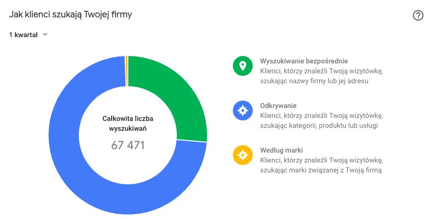 Statystyki wizytówki Google